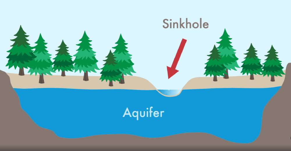 Simple Aquifer Diagram